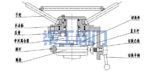 电动闸阀、电动截止阀电动切换手动装置图
