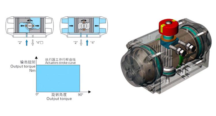 雙作用氣動執行機構結構圖