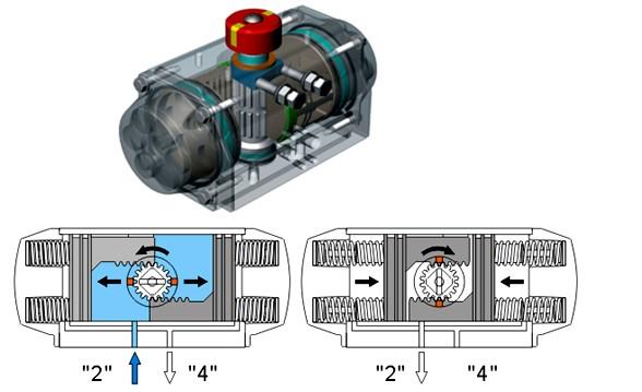 氣動單作用執行機構內部結構圖